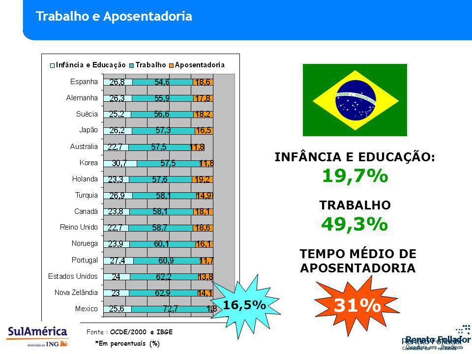 INFÂNCIA E EDUCAÇÃO: 19,7% TRABALHO 49,3% TEMPO MÉDIO DE APOSENTADORIA 31% *Em percentuais (%) 16,5% Fonte : OCDE/2000 e IBGE Trabalho e Aposentadoria
