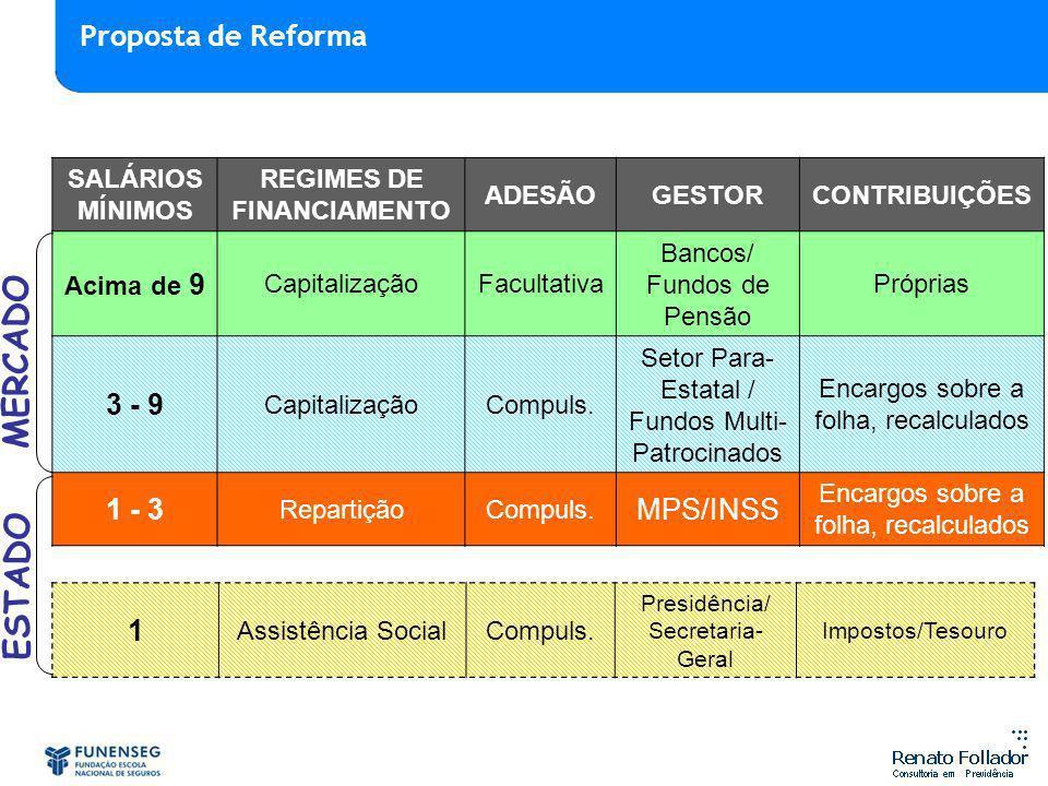 SALÁRIOS MÍNIMOS REGIMES DE FINANCIAMENTO ADESÃOGESTORCONTRIBUIÇÕES Acima de 9 CapitalizaçãoFacultativa Bancos/ Fundos de Pensão Próprias 3 - 9 Capita