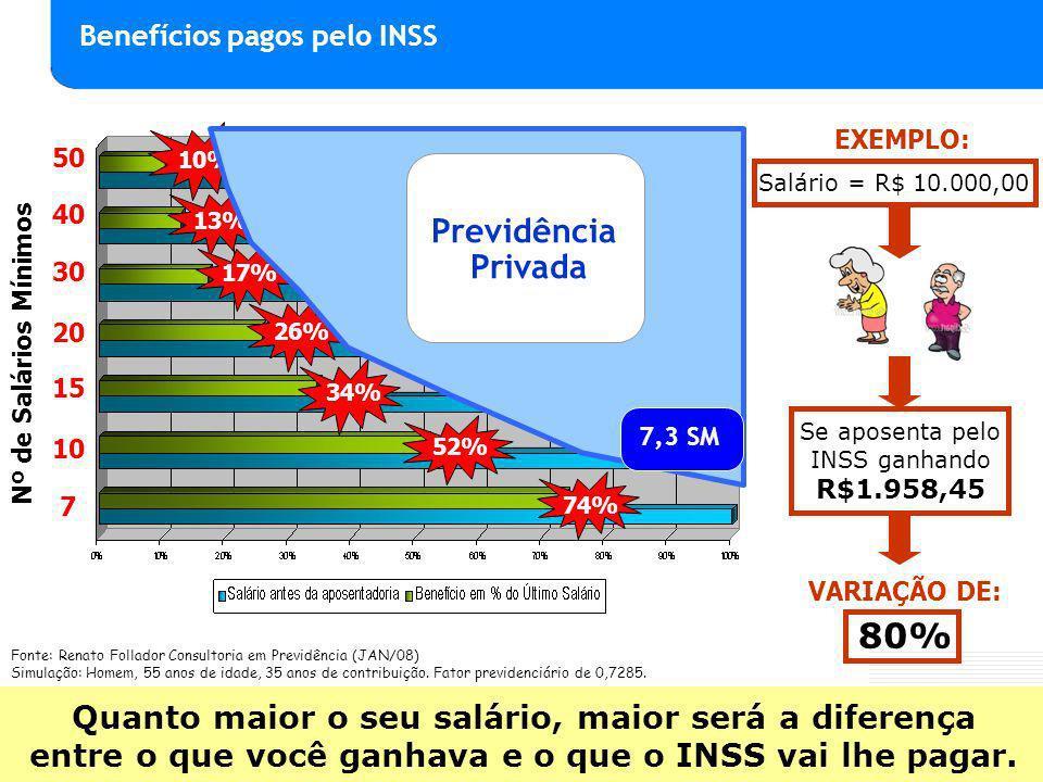 Nº de Salários Mínimos 50 40 30 20 15 10% 13% 17% 26% 34% 52% 80% VARIAÇÃO DE: Salário = R$ 10.000,00 Se aposenta pelo INSS ganhando R$1.958,45 EXEMPLO: 10 7 74% Quanto maior o seu salário, maior será a diferença entre o que você ganhava e o que o INSS vai lhe pagar.