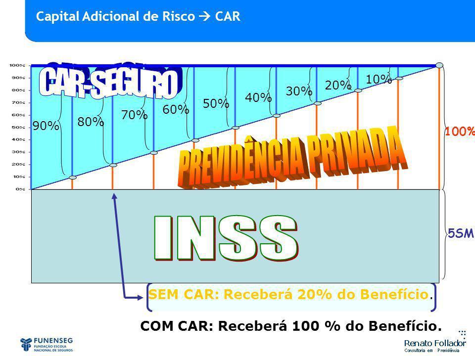 90% 80% 70% 60% 50% 40% 30% 20% 10% SEM CAR: Receberá 20% do Benefício. COM CAR: Receberá 100 % do Benefício. 100% 5SM Capital Adicional de Risco CAR