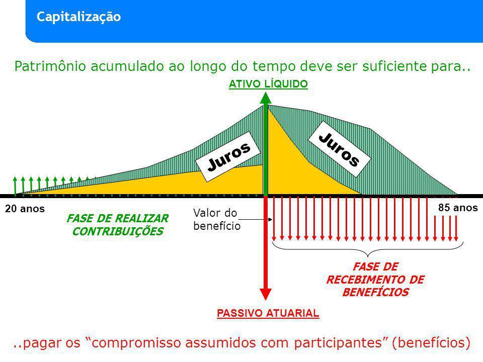 ATIVO LÍQUIDO 55 anos Valor do benefício..pagar os compromisso assumidos com participantes (benefícios) Patrimônio acumulado ao longo do tempo deve se