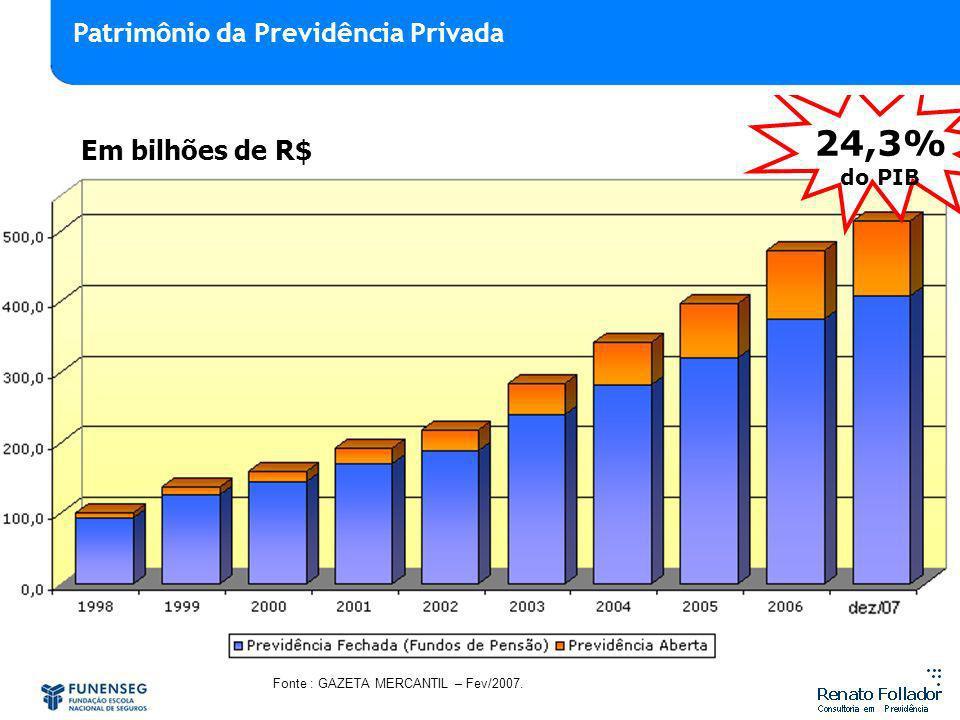 Fonte : GAZETA MERCANTIL – Fev/2007. Em bilhões de R$ 24,3% do PIB Patrimônio da Previdência Privada