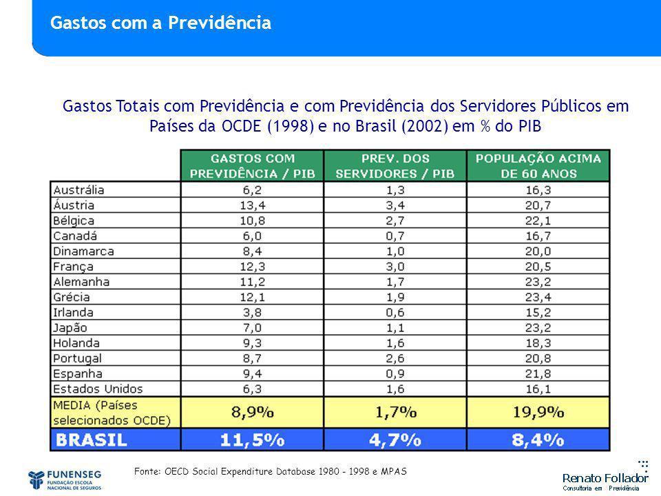 Gastos Totais com Previdência e com Previdência dos Servidores Públicos em Países da OCDE (1998) e no Brasil (2002) em % do PIB Fonte: OECD Social Expenditure Database 1980 - 1998 e MPAS Gastos com previdência Gastos com a Previdência