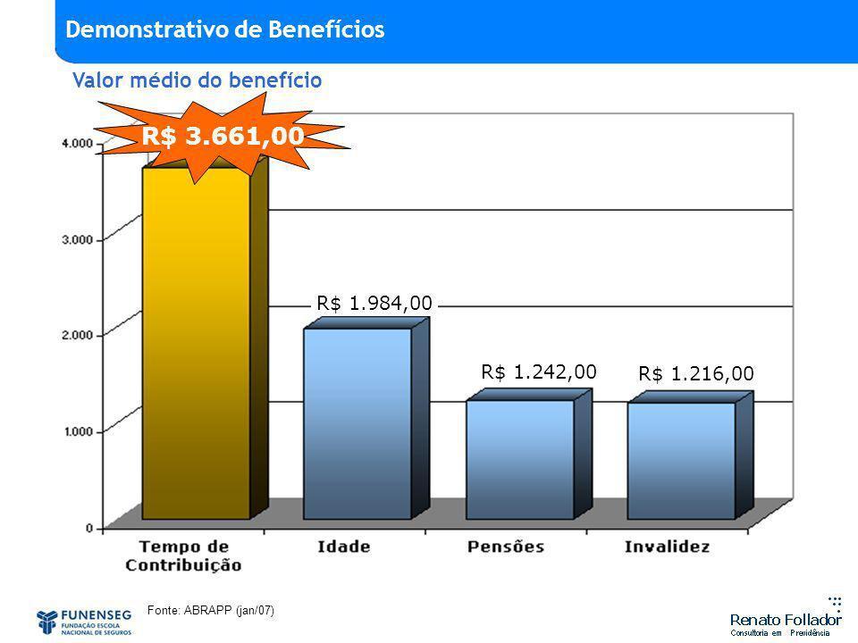 Fonte: ABRAPP (jan/07) R$ 3.661,00 R$ 1.216,00 R$ 1.984,00 R$ 1.242,00 Valor médio do benefício Demonstrativo de Benefícios