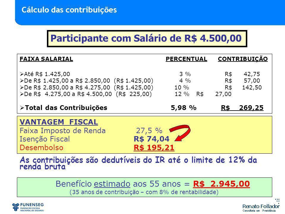 FAIXA SALARIAL PERCENTUAL CONTRIBUIÇÃO Até R$ 1.425,00 3 % R$ 42,75 De R$ 1.425,00 a R$ 2.850,00 (R$ 1.425,00) 4 % R$ 57,00 De R$ 2.850,00 a R$ 4.275,00 (R$ 1.425,00) 10 % R$ 142,50 De R$ 4.275,00 a R$ 4.500,00 (R$ 225,00) 12 % R$ 27,00 Total das Contribuições 5,98 % R$ 269,25 Participante com Salário de R$ 4.500,00 VANTAGEM FISCAL Faixa Imposto de Renda 27,5 % Isenção Fiscal R$ 74,04 DesembolsoR$ 195,21 Benefício estimado aos 55 anos = R$ 2.945,00 (35 anos de contribuição – com 8% de rentabilidade) As contribuições são dedutíveis do IR até o limite de 12% da renda bruta Cálculo das contribuições