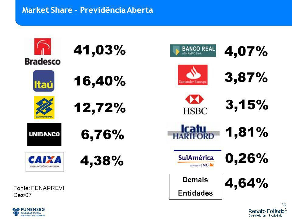 41,03% 16,40% 12,72% 6,76% 4,38% 4,07% 3,87% 3,15% 1,81% 0,26% Demais Entidades 4,64% Fonte: FENAPREVI Dez/07 Market Share – Previdência Aberta