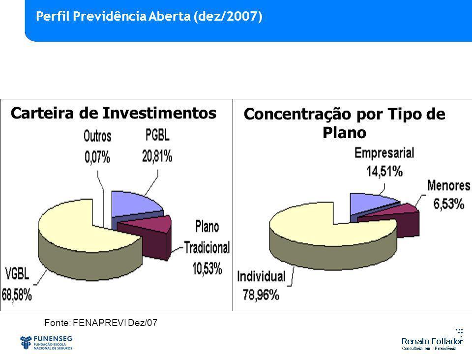 Fonte: FENAPREVI Dez/07 Carteira de Investimentos Concentração por Tipo de Plano Perfil Previdência Aberta (dez/2007)