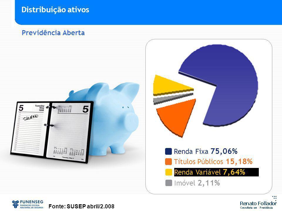 Títulos Públicos 15,18% Imóvel 2,11% Renda Variável 7,64% Renda Fixa 75,06% Fonte: SUSEP abril/2.008 Previdência Aberta Distribuição ativos