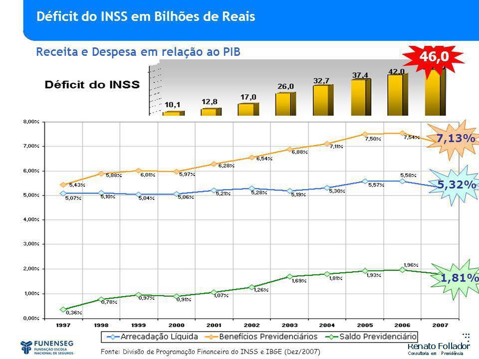 Fonte: Divisão de Programação Financeira do INSS e IBGE (Dez/2007) 7,13% 5,32% 1,81% 46,0 Receita e Despesa em relação ao PIB Déficit do INSS em Bilhõ