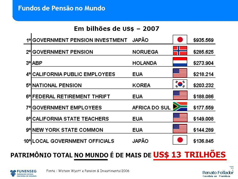 PATRIMÔNIO TOTAL NO MUNDO É DE MAIS DE US$ 13 TRILHÕES Fonte : Watson Wyatt e Pension & Investiments/2006 Em bilhões de US$ – 2007 Fundos de Pensão no Mundo