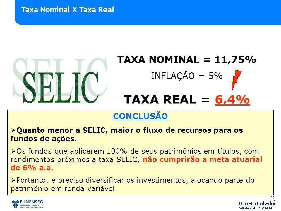 TAXA NOMINAL = 11,75% INFLAÇÃO = 5% TAXA REAL = 6,4% CONCLUSÃO Quanto menor a SELIC, maior o fluxo de recursos para os fundos de ações. Os fundos que