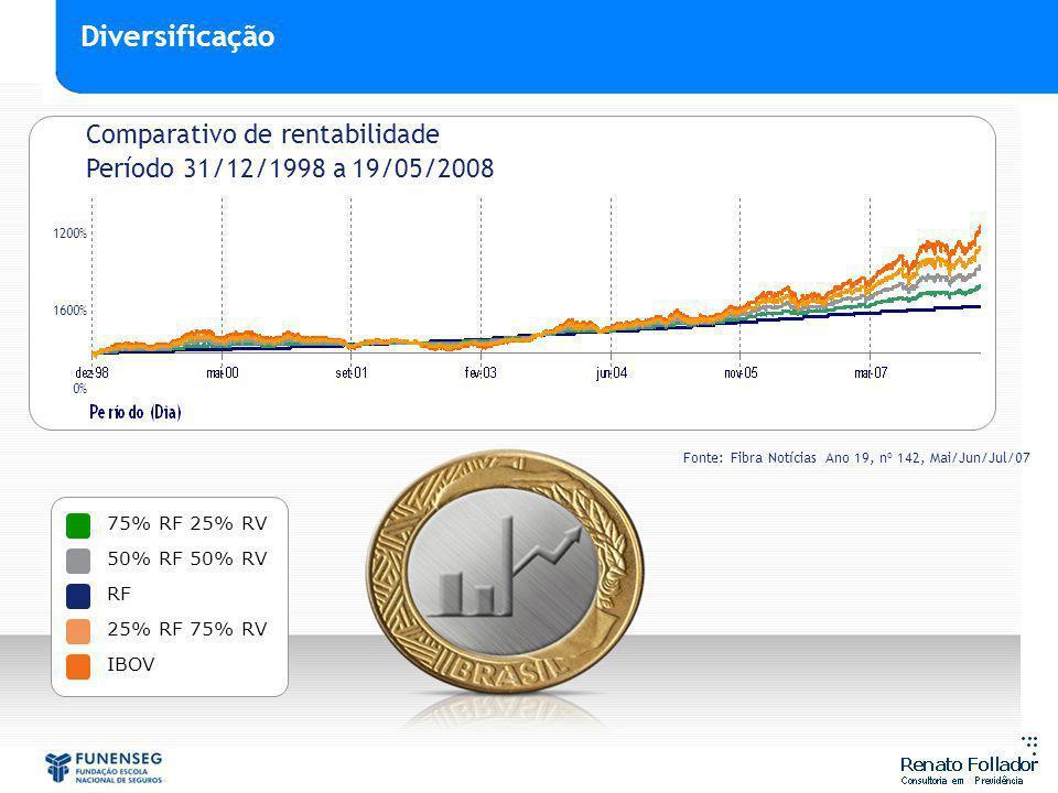 75% RF 25% RV 50% RF 50% RV RF 25% RF 75% RV IBOV 0% Fonte: Fibra Notícias Ano 19, nº 142, Mai/Jun/Jul/07 1200% 1600% Comparativo de rentabilidade Per