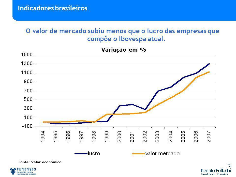 O valor de mercado subiu menos que o lucro das empresas que compõe o Ibovespa atual. Fonte: Valor econômico Variação em % Indicadores brasileiros