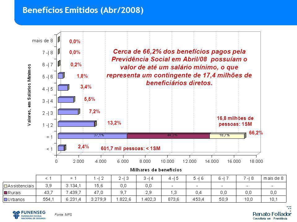Cerca de 66,2% dos benefícios pagos pela Previdência Social em Abril/08 possuíam o valor de até um salário mínimo, o que representa um contingente de 17,4 milhões de beneficiários diretos.