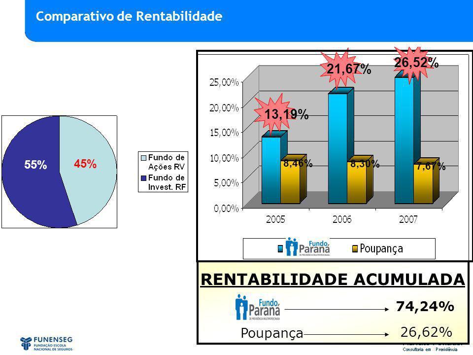 13,19% 8,46% 8,30% 7,67% 21,67% RENTABILIDADE ACUMULADA 74,24% Poupança 26,62% 26,52% 55% 45% Comparativo de Rentabilidade