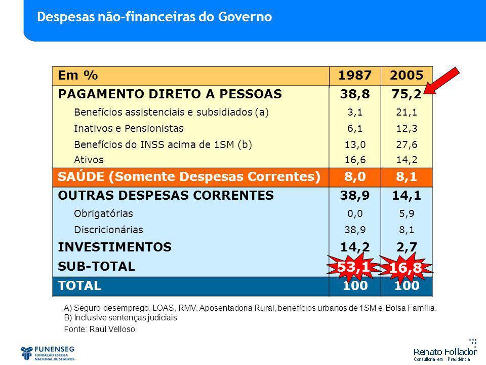 Em %19872005 PAGAMENTO DIRETO A PESSOAS38,875,2 Benefícios assistenciais e subsidiados (a)3,121,1 Inativos e Pensionistas6,112,3 Benefícios do INSS ac
