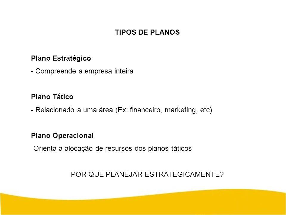 TIPOS DE PLANOS Plano Estratégico - Compreende a empresa inteira Plano Tático - Relacionado a uma área (Ex: financeiro, marketing, etc) Plano Operacio