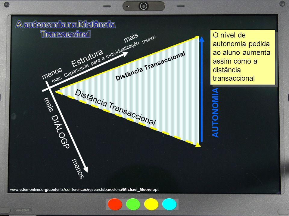 DIÁLOGP mais menos Estrutura mais menos Distância Transaccional Capacidade para a Individualização mais menos Distância Transaccional AUTONOMIA www.ed