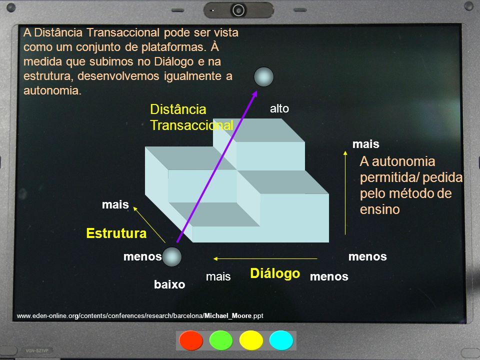 Diálogo maismenos Estrutura mais menos mais Distância Transaccional alto baixo www.eden-online.org/contents/conferences/research/barcelona/Michael_Moo