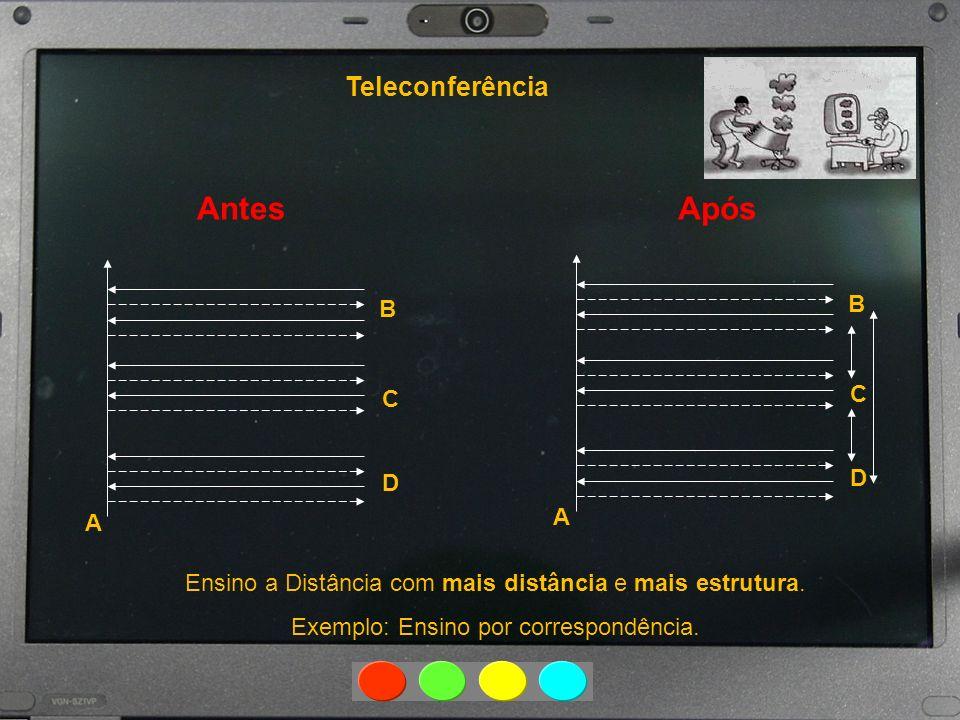 Antes Teleconferência A B C D A B C D Ensino a Distância com mais distância e mais estrutura. Exemplo: Ensino por correspondência. Após