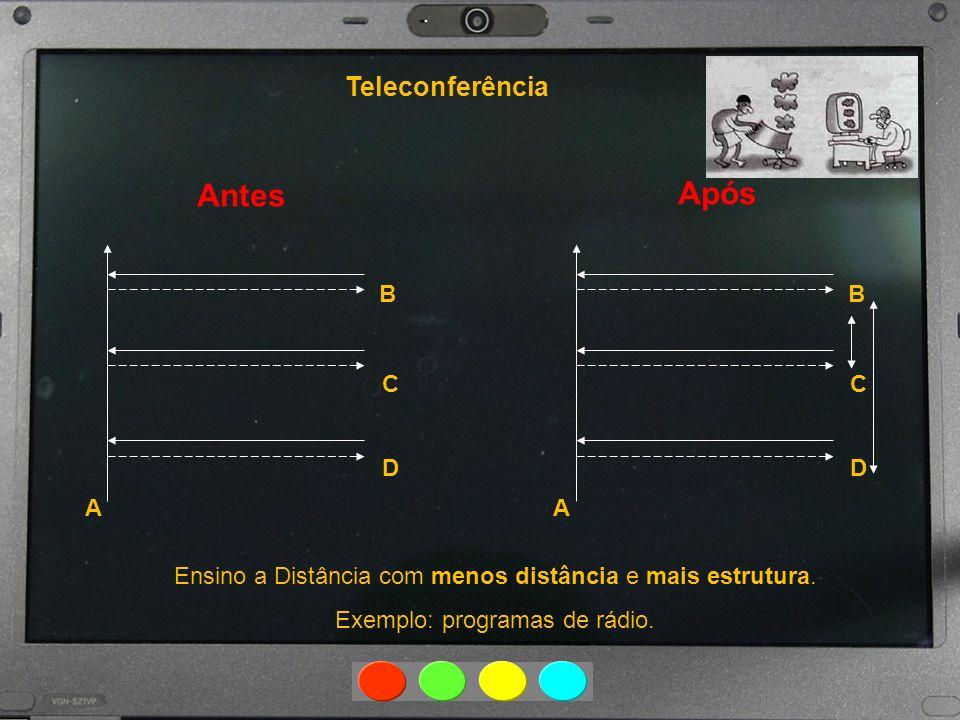 Antes Após Teleconferência A B C D A B C D Ensino a Distância com menos distância e mais estrutura. Exemplo: programas de rádio.