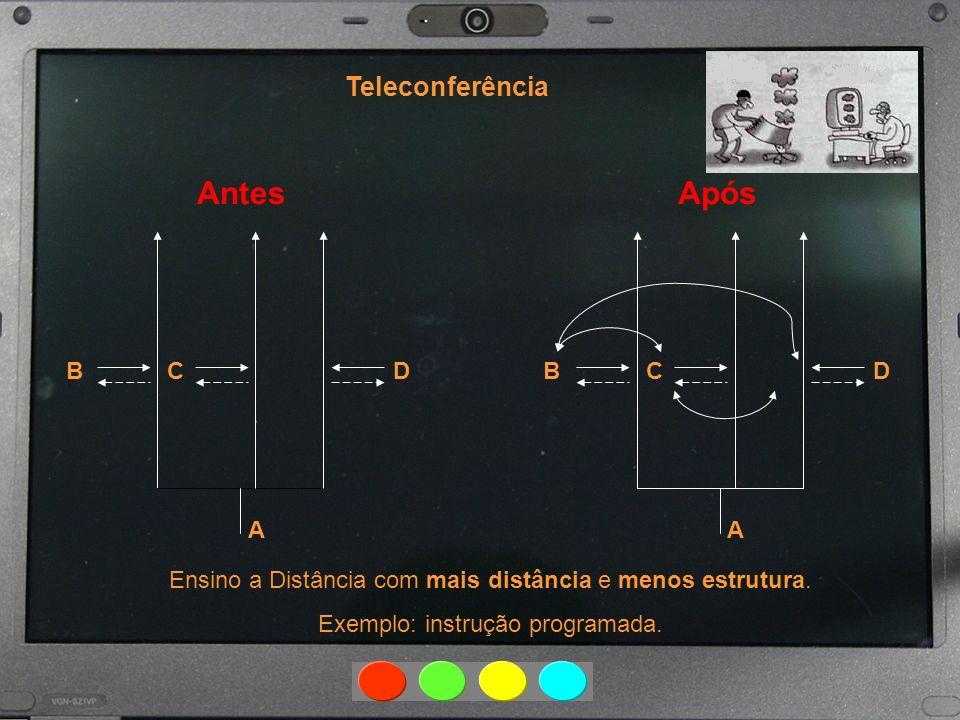 AntesApós Teleconferência Ensino a Distância com mais distância e menos estrutura. Exemplo: instrução programada. A BCD A B CD