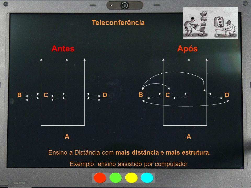 Após Teleconferência Ensino a Distância com mais distância e mais estrutura. Exemplo: ensino assistido por computador. A BCD A B CD Antes