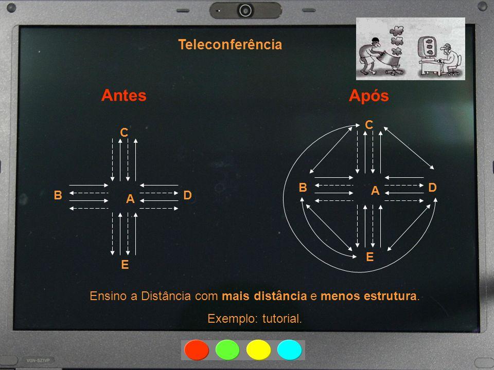 Após Teleconferência B C D A E B C D A E Ensino a Distância com mais distância e menos estrutura. Exemplo: tutorial.