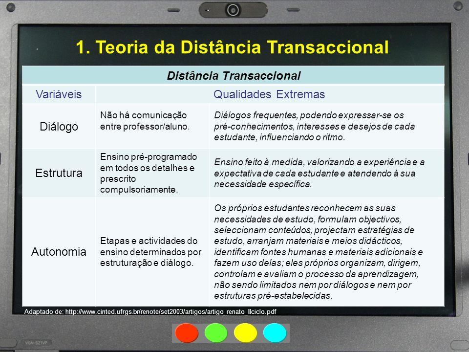 1. Teoria da Distância Transaccional Distância Transaccional VariáveisQualidades Extremas Diálogo Não há comunicação entre professor/aluno. Diálogos f