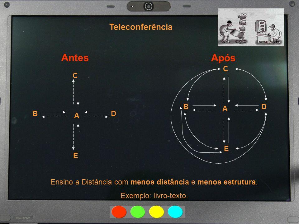 Antes Após Teleconferência Ensino a Distância com menos distância e menos estrutura. Exemplo: livro-texto. B C D A E B C D A E