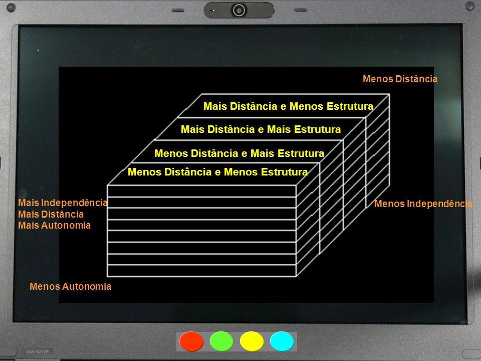 Mais Distância e Menos Estrutura Mais Distância e Mais Estrutura Menos Distância e Mais Estrutura Menos Distância e Menos Estrutura Menos Autonomia Me