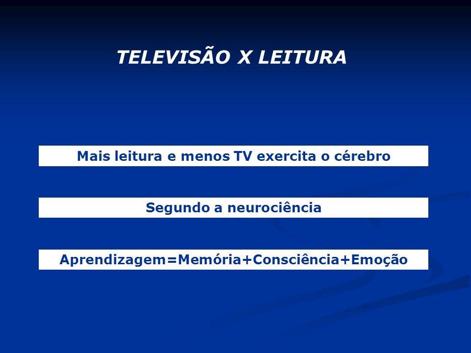 Aprendizagem=Memória+Consciência+Emoção TELEVISÃO X LEITURA Mais leitura e menos TV exercita o cérebro Segundo a neurociência