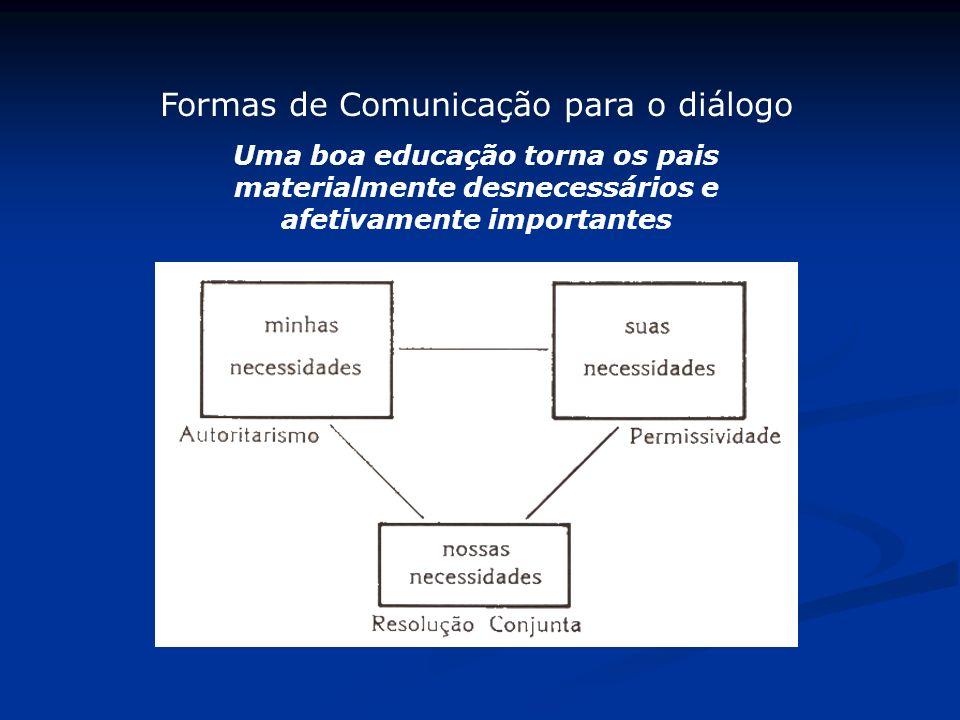 Formas de Comunicação para o diálogo Uma boa educação torna os pais materialmente desnecessários e afetivamente importantes