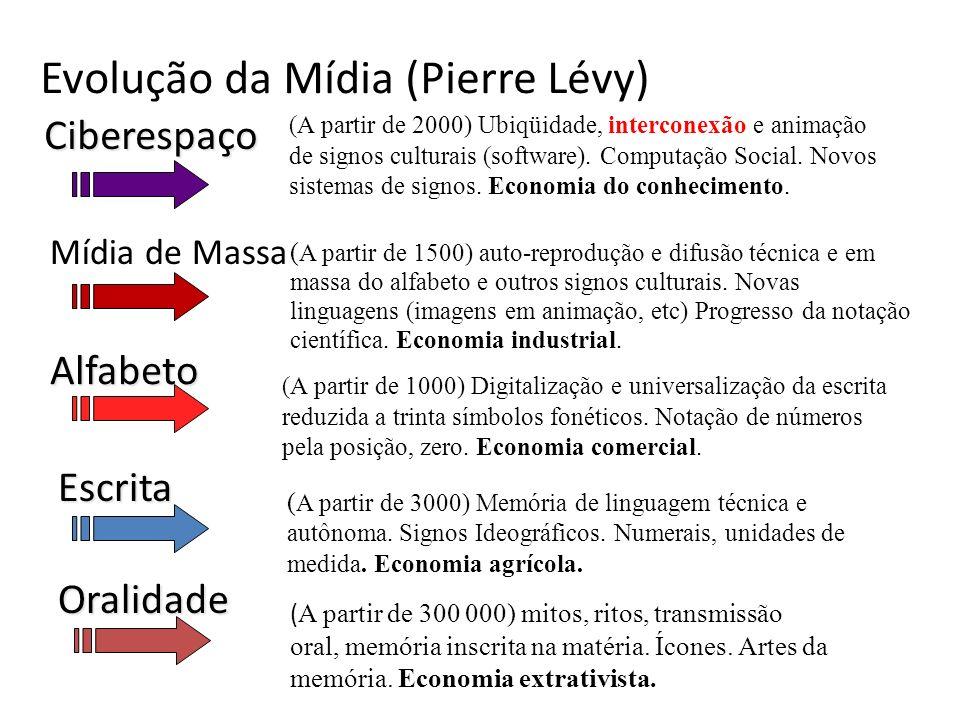 Evolução da Mídia (Pierre Lévy) (A partir de 2000) Ubiqüidade, interconexão e animação de signos culturais (software). Computação Social. Novos sistem