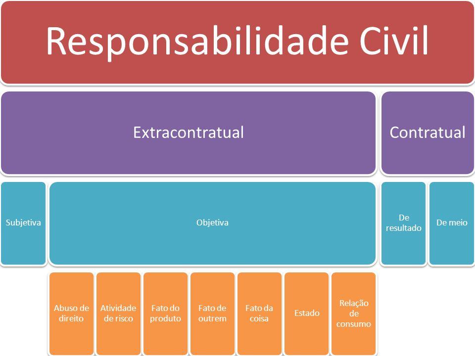 Responsabilidade Civil Extracontratual Subjetiva Objetiva Abuso de direito Atividade de risco Fato do produto Fato de outrem Fato da coisa Estado Rela