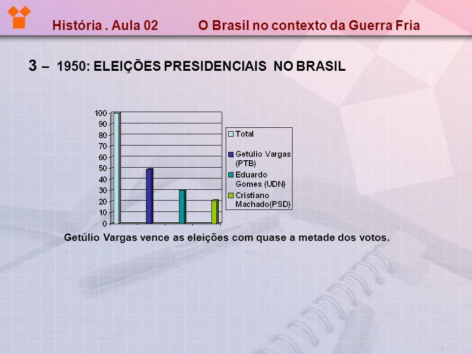 História. Aula 02 O Brasil no contexto da Guerra Fria 3 – 1950: ELEIÇÕES PRESIDENCIAIS NO BRASIL Getúlio Vargas vence as eleições com quase a metade d