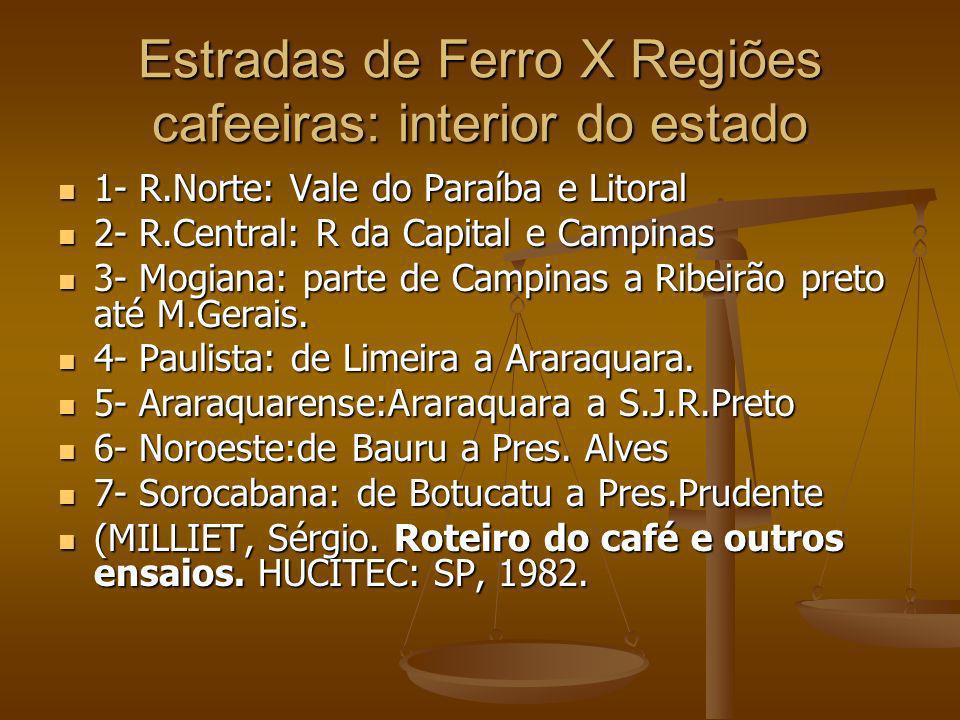 Estradas de Ferro X Regiões cafeeiras: interior do estado 1- R.Norte: Vale do Paraíba e Litoral 1- R.Norte: Vale do Paraíba e Litoral 2- R.Central: R