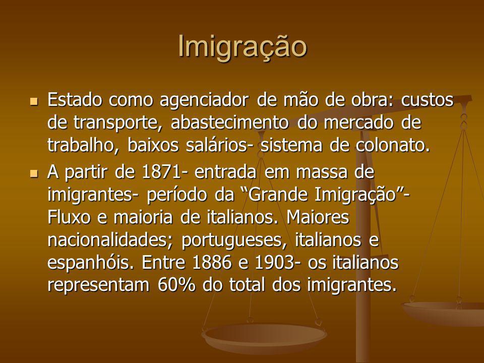 Imigração Estado como agenciador de mão de obra: custos de transporte, abastecimento do mercado de trabalho, baixos salários- sistema de colonato. Est
