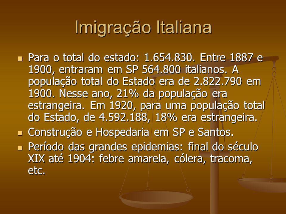 Imigração Italiana Para o total do estado: 1.654.830. Entre 1887 e 1900, entraram em SP 564.800 italianos. A população total do Estado era de 2.822.79