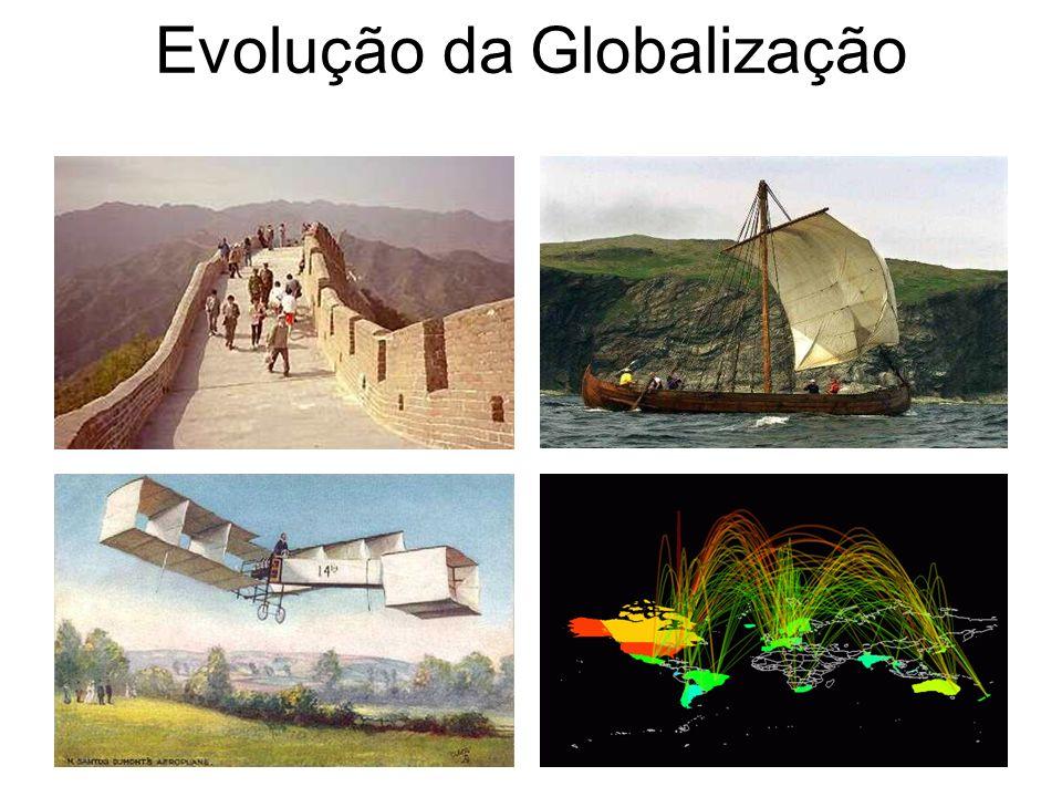 Evolução da Globalização