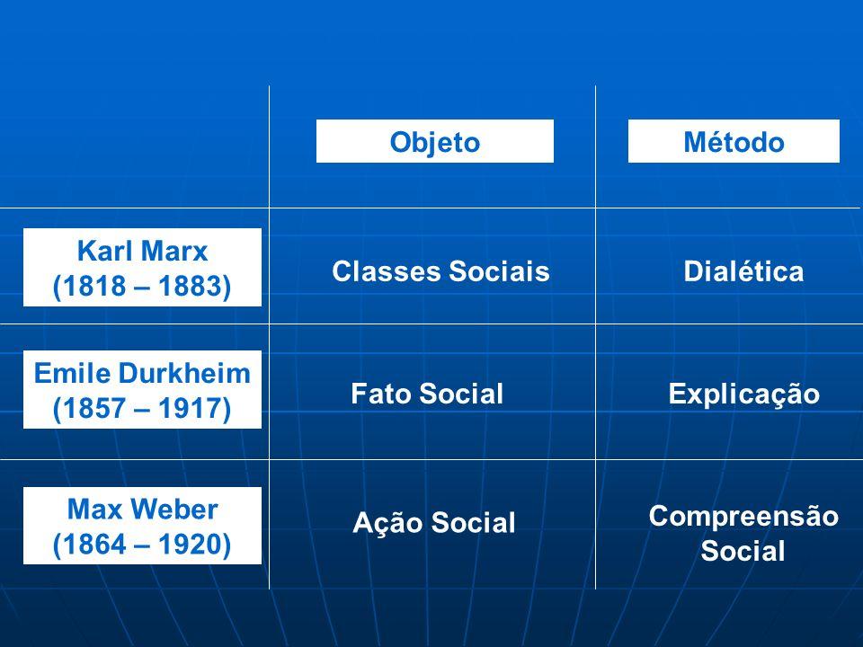 Karl Marx (1818 – 1883) Emile Durkheim (1857 – 1917) Max Weber (1864 – 1920) ObjetoMétodo Classes Sociais Fato Social Ação Social Dialética Explicação Compreensão Social