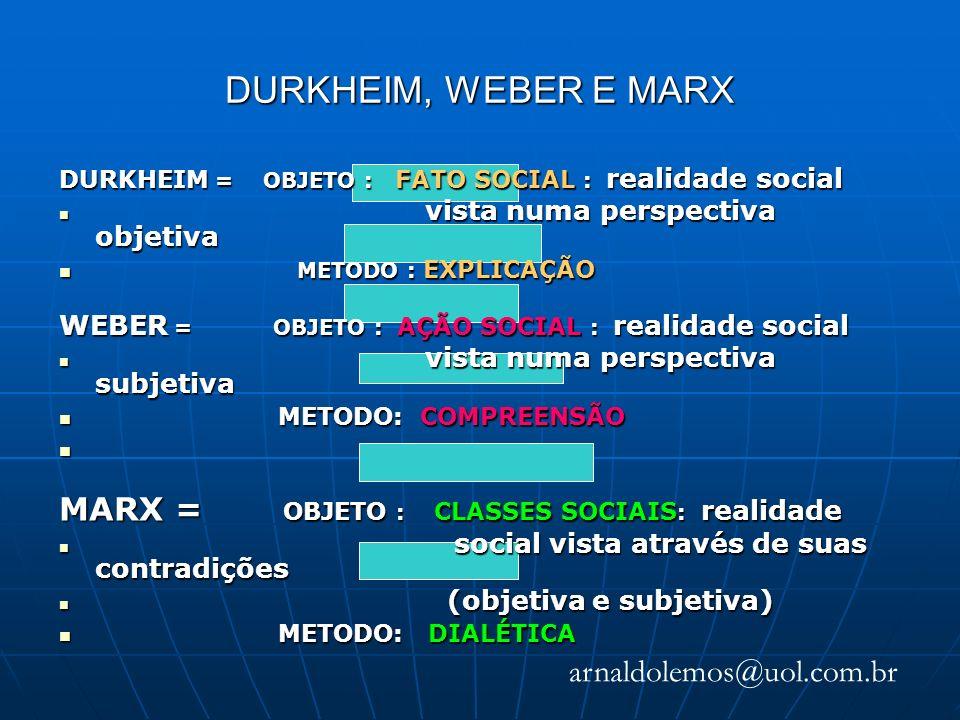 DURKHEIM, WEBER E MARX arnaldolemos@uol.com.br DURKHEIM = OBJETO : FATO SOCIAL : realidade social vista numa perspectiva objetiva vista numa perspectiva objetiva METODO : EXPLICAÇÃO METODO : EXPLICAÇÃO WEBER = OBJETO : AÇÃO SOCIAL : realidade social vista numa perspectiva subjetiva vista numa perspectiva subjetiva METODO: COMPREENSÃO METODO: COMPREENSÃO MARX = OBJETO : CLASSES SOCIAIS : realidade social vista através de suas contradições social vista através de suas contradições (objetiva e subjetiva) (objetiva e subjetiva) METODO: DIALÉTICA METODO: DIALÉTICA