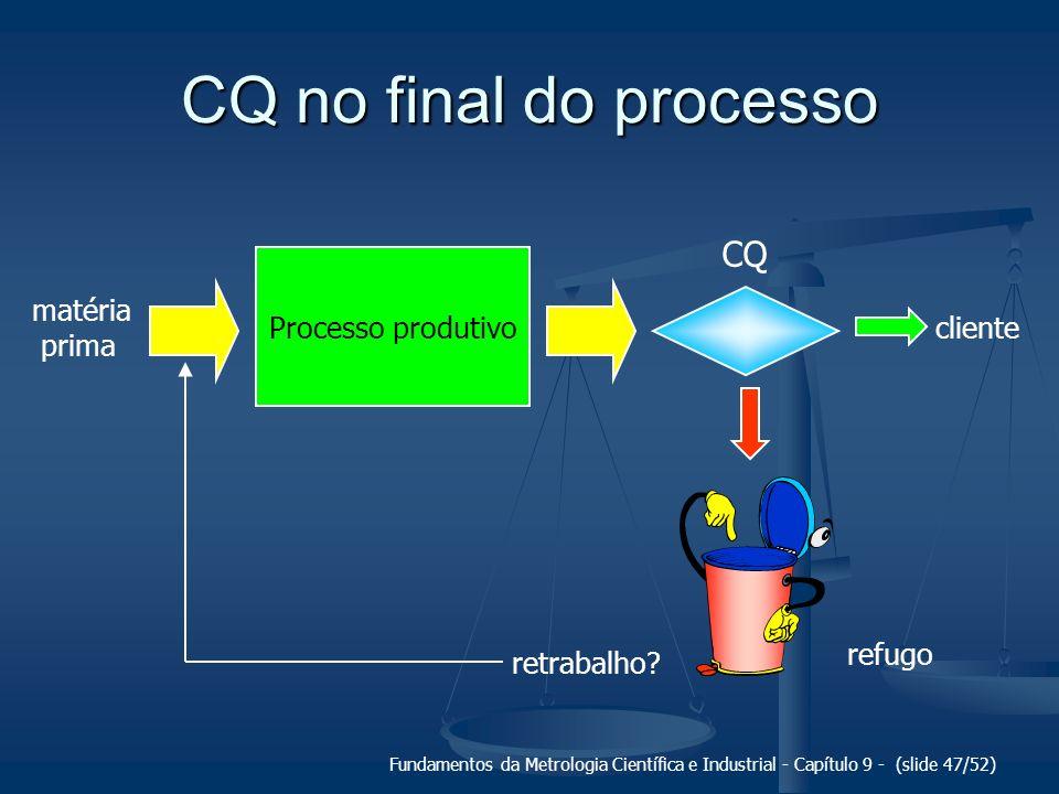 Fundamentos da Metrologia Científica e Industrial - Capítulo 9 - (slide 47/52) CQ no final do processo matéria prima Processo produtivo CQ cliente ref