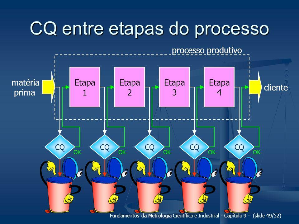 Fundamentos da Metrologia Científica e Industrial - Capítulo 9 - (slide 49/52) CQ entre etapas do processo matéria prima Etapa 1 CQ cliente processo p