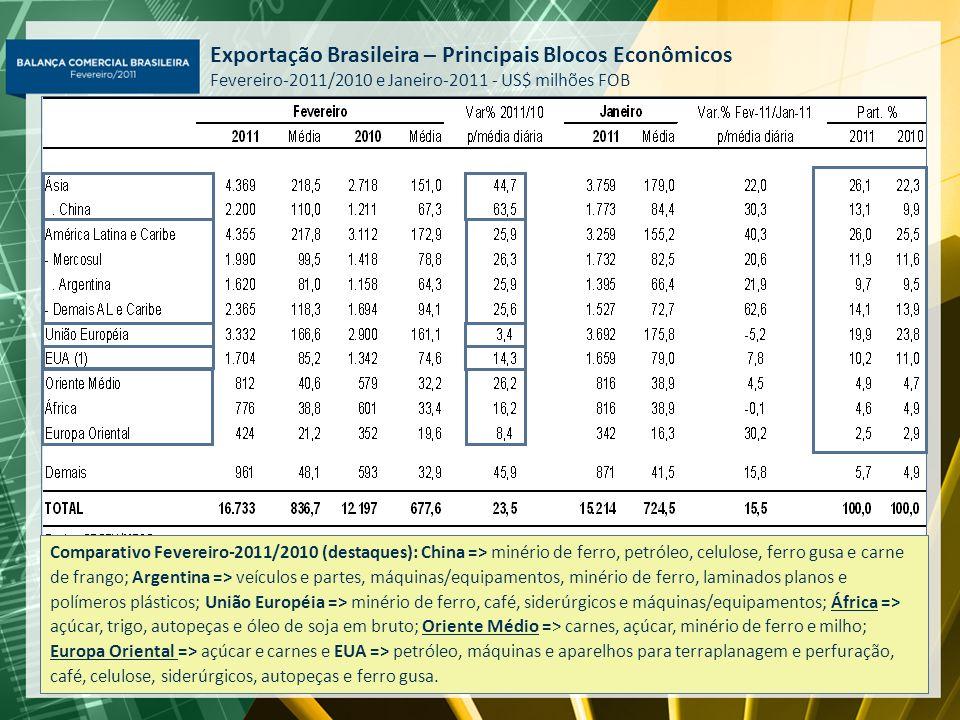 Exportação Brasileira – Principais Blocos Econômicos Fevereiro-2011/2010 e Janeiro-2011 - US$ milhões FOB Comparativo Fevereiro-2011/2010 (destaques):