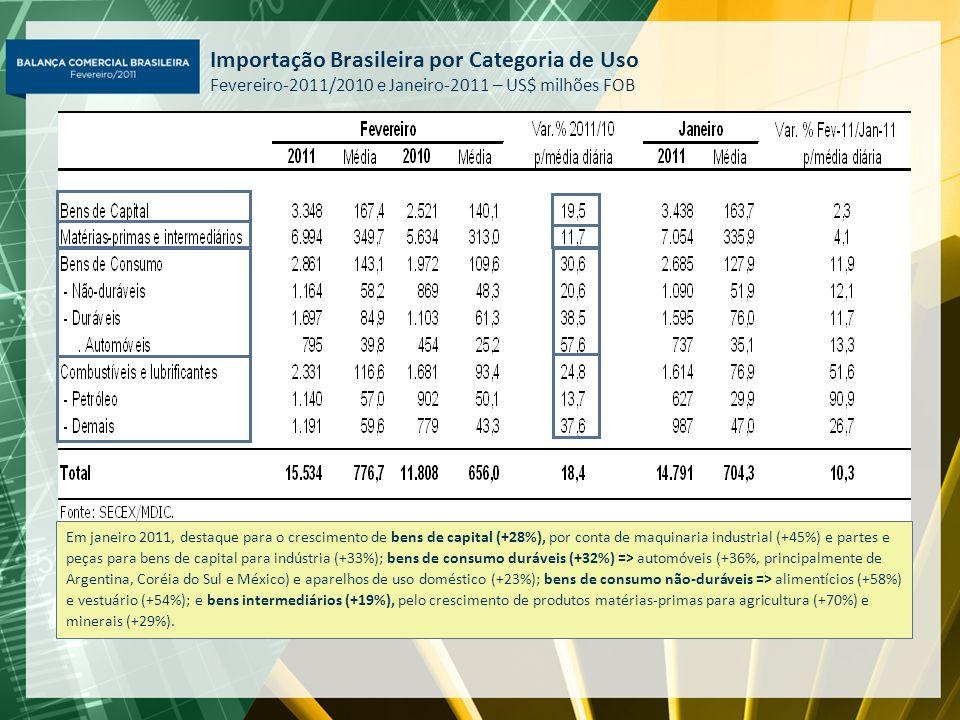 Importação Brasileira por Categoria de Uso Fevereiro-2011/2010 e Janeiro-2011 – US$ milhões FOB Em janeiro 2011, destaque para o crescimento de bens d