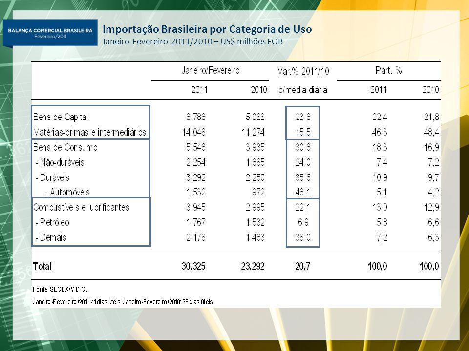Importação Brasileira por Categoria de Uso Janeiro-Fevereiro-2011/2010 – US$ milhões FOB