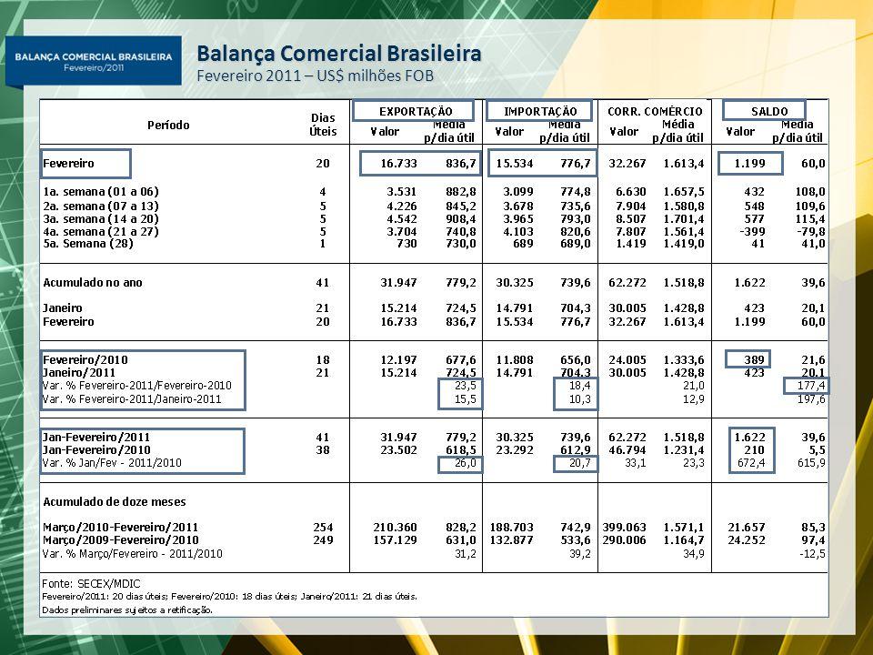 Balança Comercial Brasileira Fevereiro 2011 – US$ milhões FOB