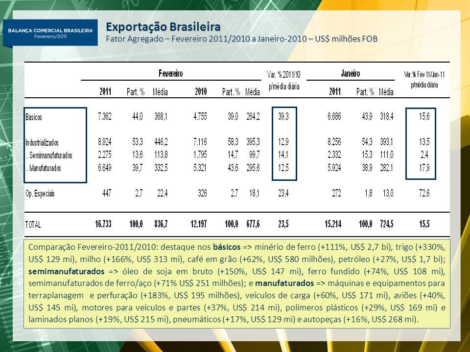 Comparação Fevereiro-2011/2010: destaque nos básicos => minério de ferro (+111%, US$ 2,7 bi), trigo (+330%, US$ 129 mi), milho (+166%, US$ 313 mi), ca