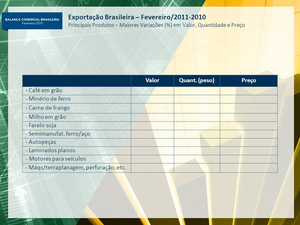 Exportação Brasileira – Fevereiro/2011-2010 Principais Produtos – Maiores Variações (%) em Valor, Quantidade e Preço ValorQuant. (peso)Preço - Café em